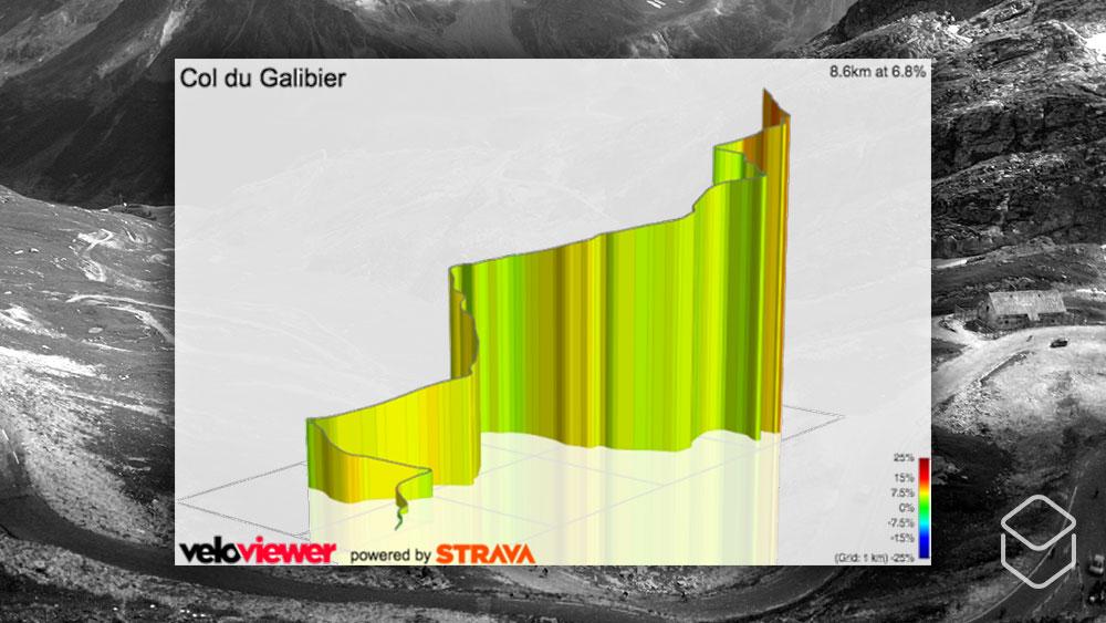 cobbles wielrennen strava veloviewer col-du-galibier hoogteprofiel