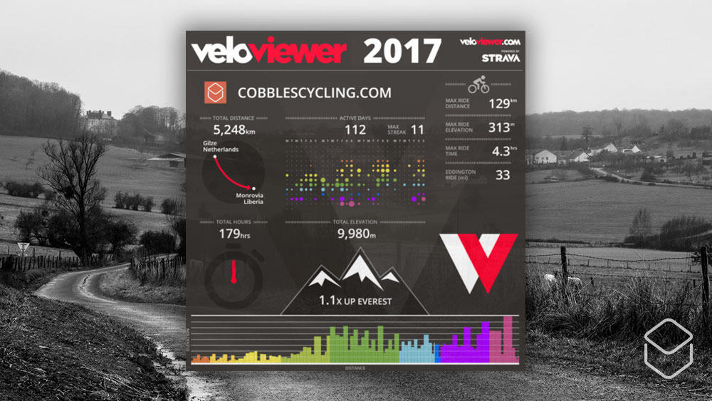 cobbles wielrenne strava veloviewer dashboard