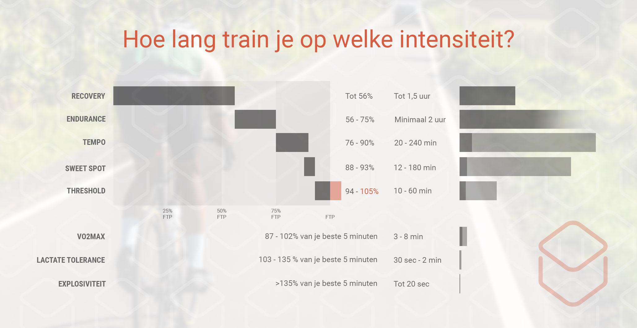 cobbles wielrennen training vermogenszones tijd intensiteit infographic powermeter