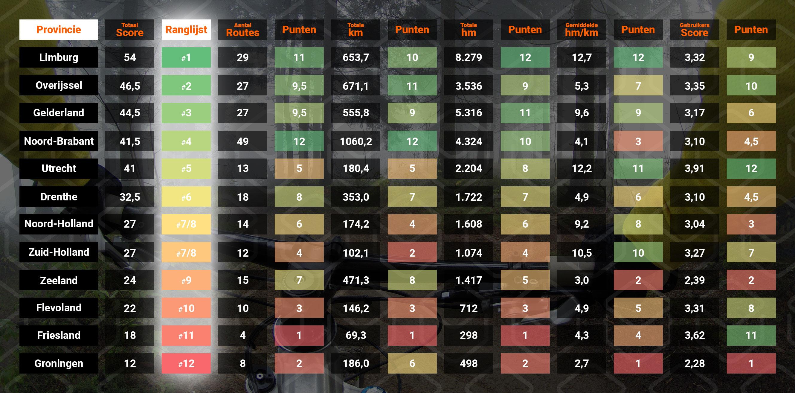 cobbles-mountainbiken-beste-mountainbikeprovincie-vergelijking-tabel